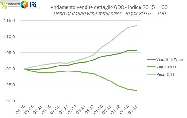 ac129f94af Nonostante lo spostamento della Pasqua avanti di circa 20 giorni rispetto  al 2018, le vendite di vino non hanno subito grossi contraccolpi.