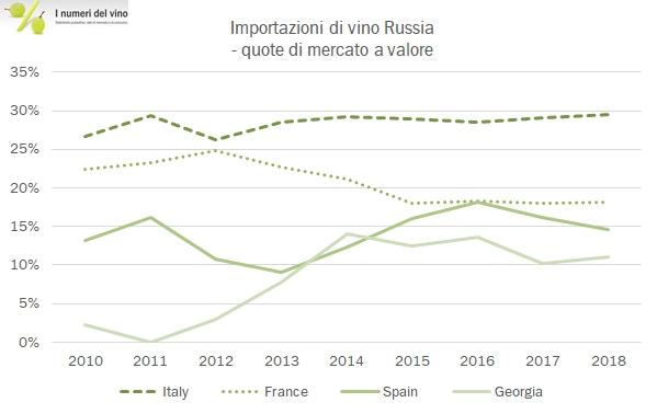 57522f34bb La Russia è uno di quei mercati che deve essere visto da due lati: da chi  importa e da chi esporta. I dati che commentiamo oggi mostrano un livello di  ...